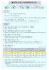 민선4기 도지사 공약 2008년 하반기 추진상황