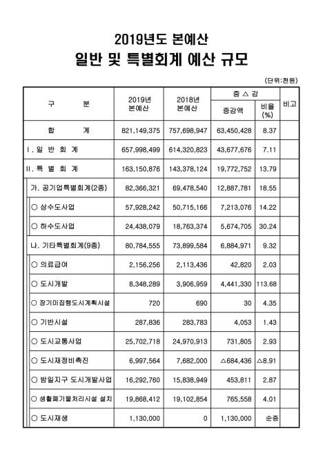 2019 광명시 세입세출 예산서